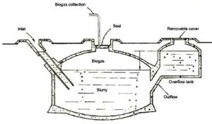 Biogas plant diagram (source: biogas-technology.blogspot.com)